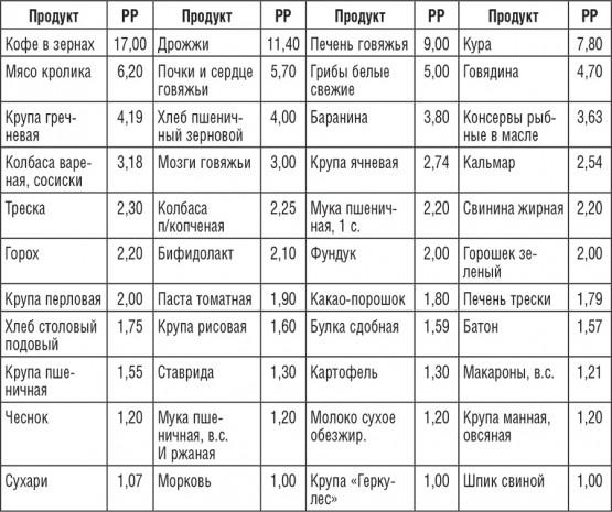 Таблица содержания витамина РР в продуктах