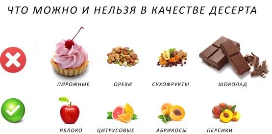 меню при правильном питании от ожирения