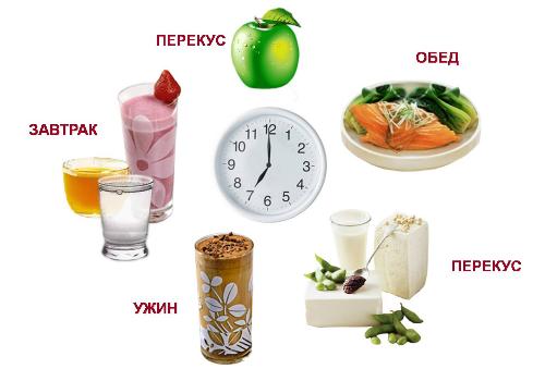 Правильное питание и режим для похудения x