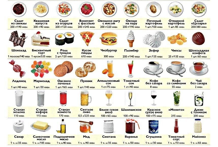 Продукты содержащие белок углеводы и жиры таблица